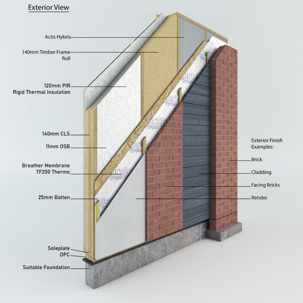 External materials and layers of build materials
