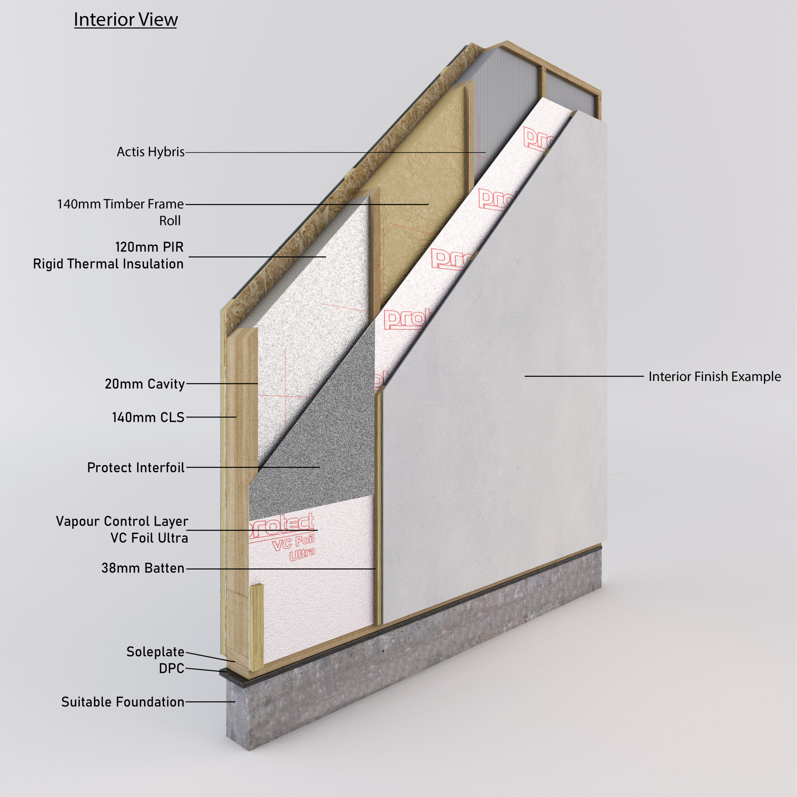 Interior panel designs and layers of each material used